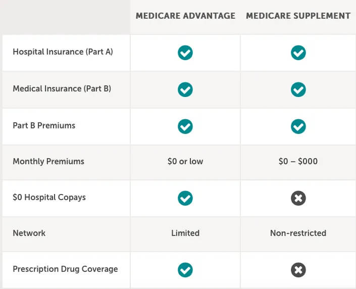 Medicare Advantage Plan Chart